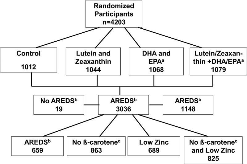 Thiết kế của nghiên cứu AREDS 2
