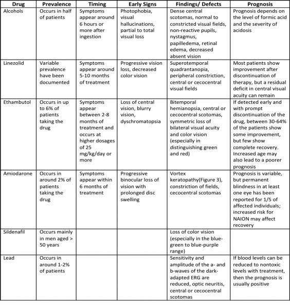 Chẩn đoán phân biệt các nguyên nhân độc thị thần kinh thường gặp