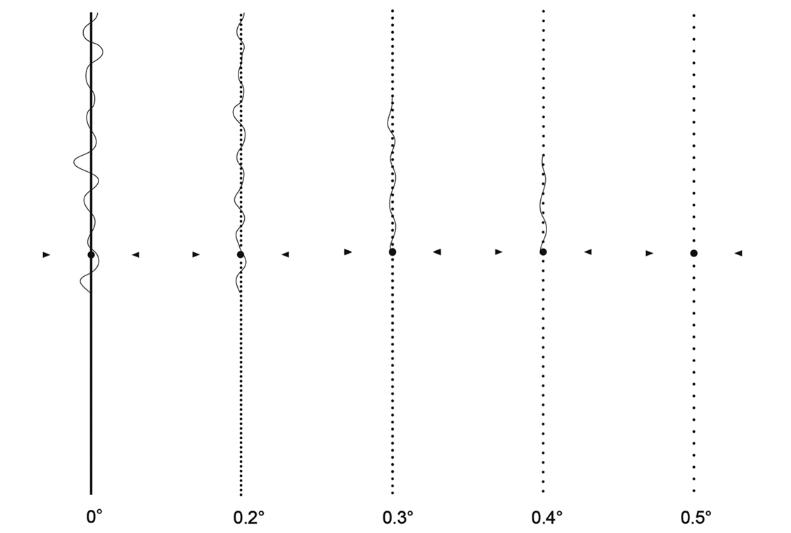 Đo độ biến dạng hình với bảng M theo chiều dọc.