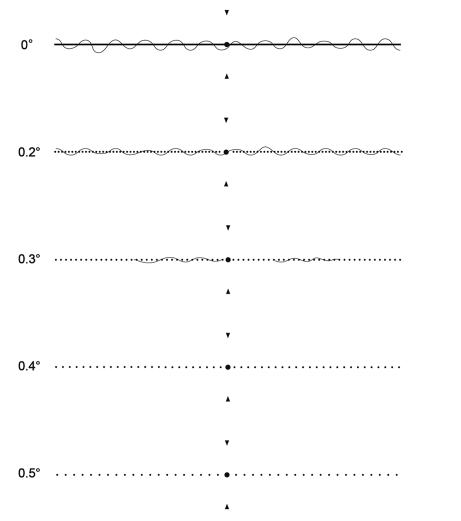 Đo độ biến dạng hình với bảng M theo chiều ngang.